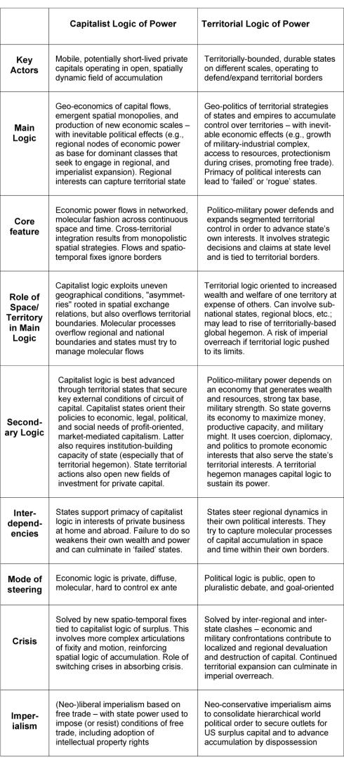 F-2005c-Castree-harvey-table1