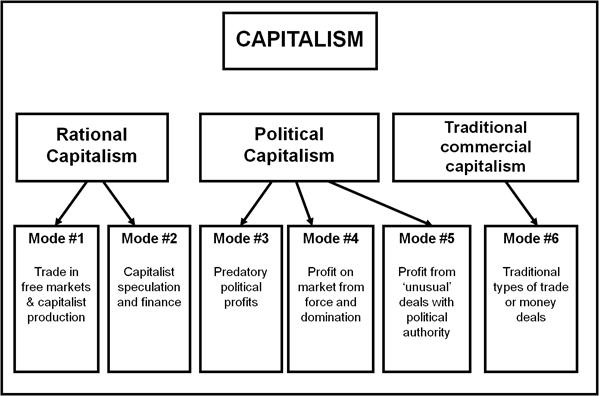 F-2013c Competition-Dowdle Figure 5.1 Weber's Modes of Orientation to Profit